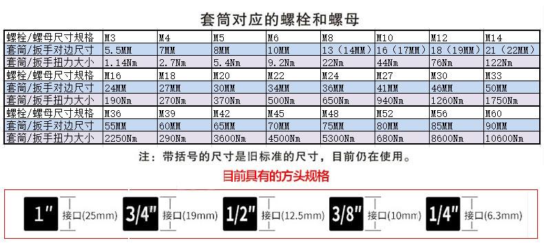 螺栓对应套筒规格选择表